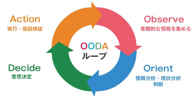 OODAによるホームページ改善